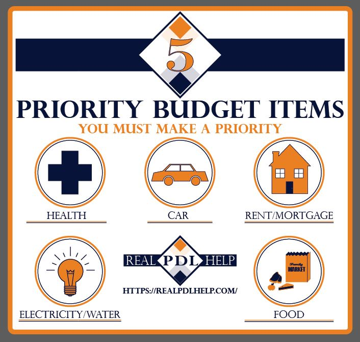 A graphic about the 5 priority budget items you must make a priority